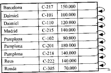 Apuntes del tercer previo de Bases de datos II